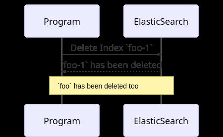Page 6 – NearForm Enterprise Web Development