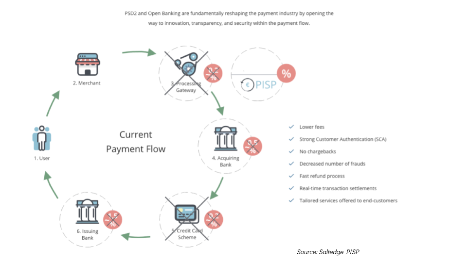 Open payments cycle