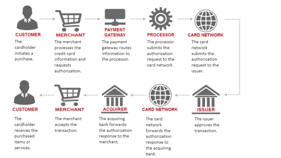 Traditional card payments cycle