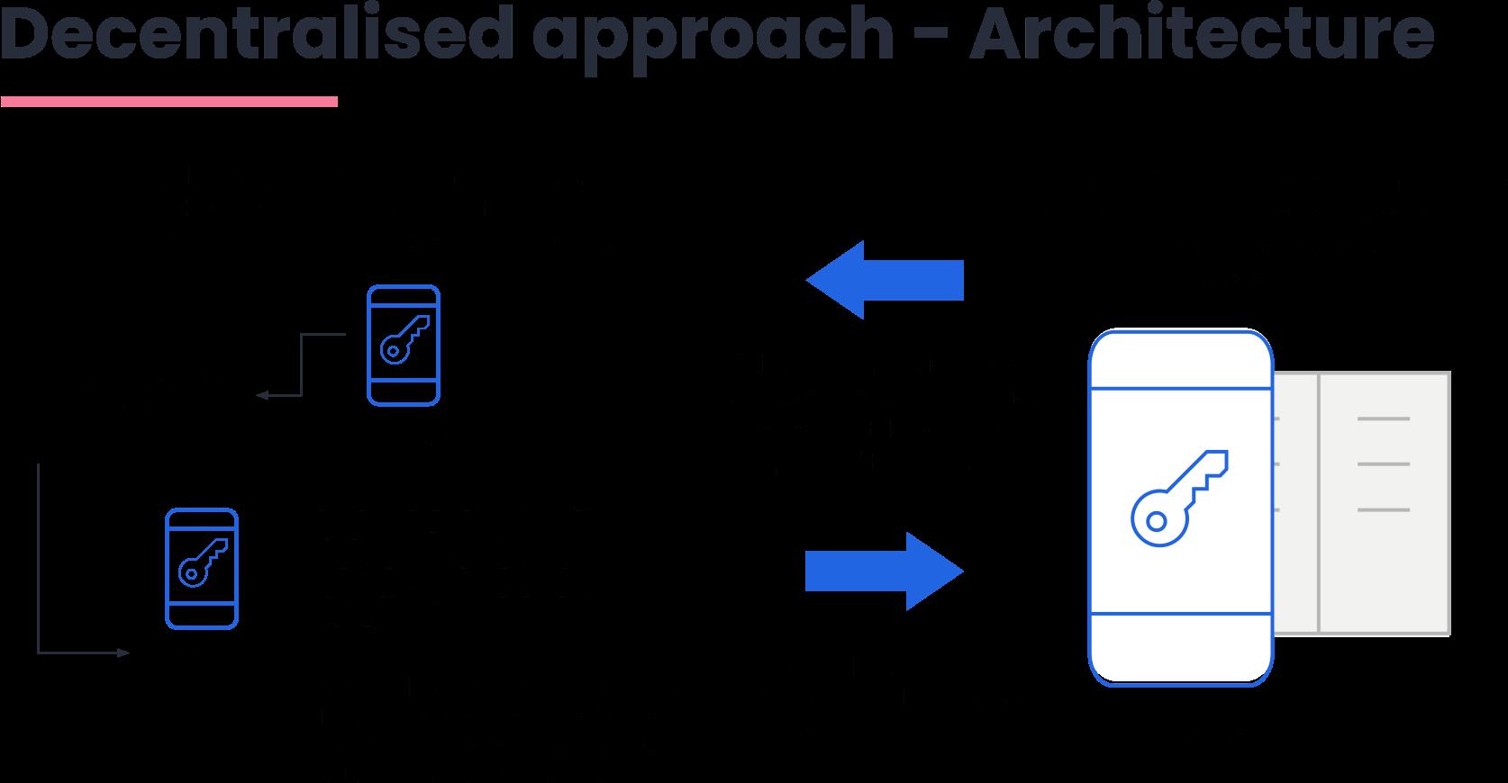 Covid App Architecture