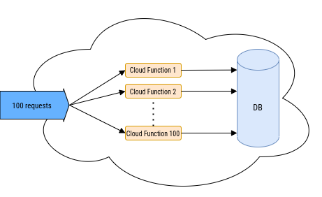 cloud function concurrency