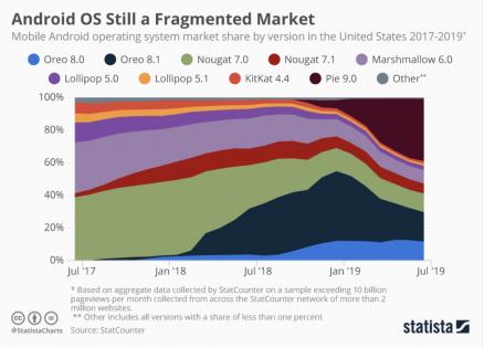 Android OS market fragmentation