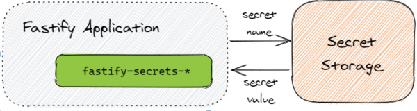 fastify secrets plugins