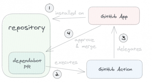 logic diagram of operation of the GitHub Action with the GitHub App