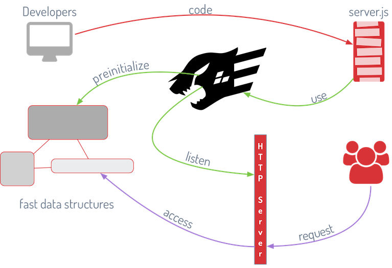 fastify lifecycle diagram