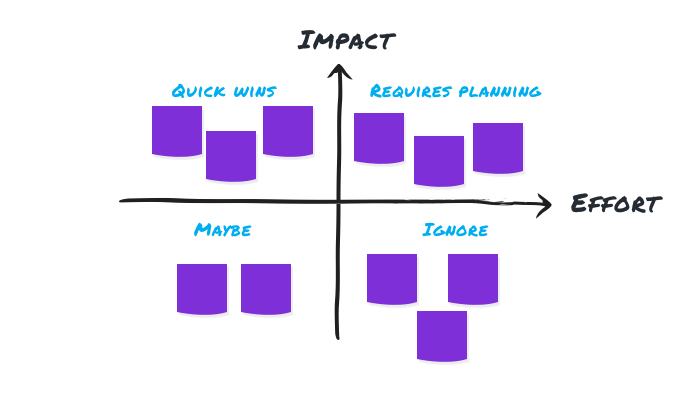 Effor/Impact decision making process