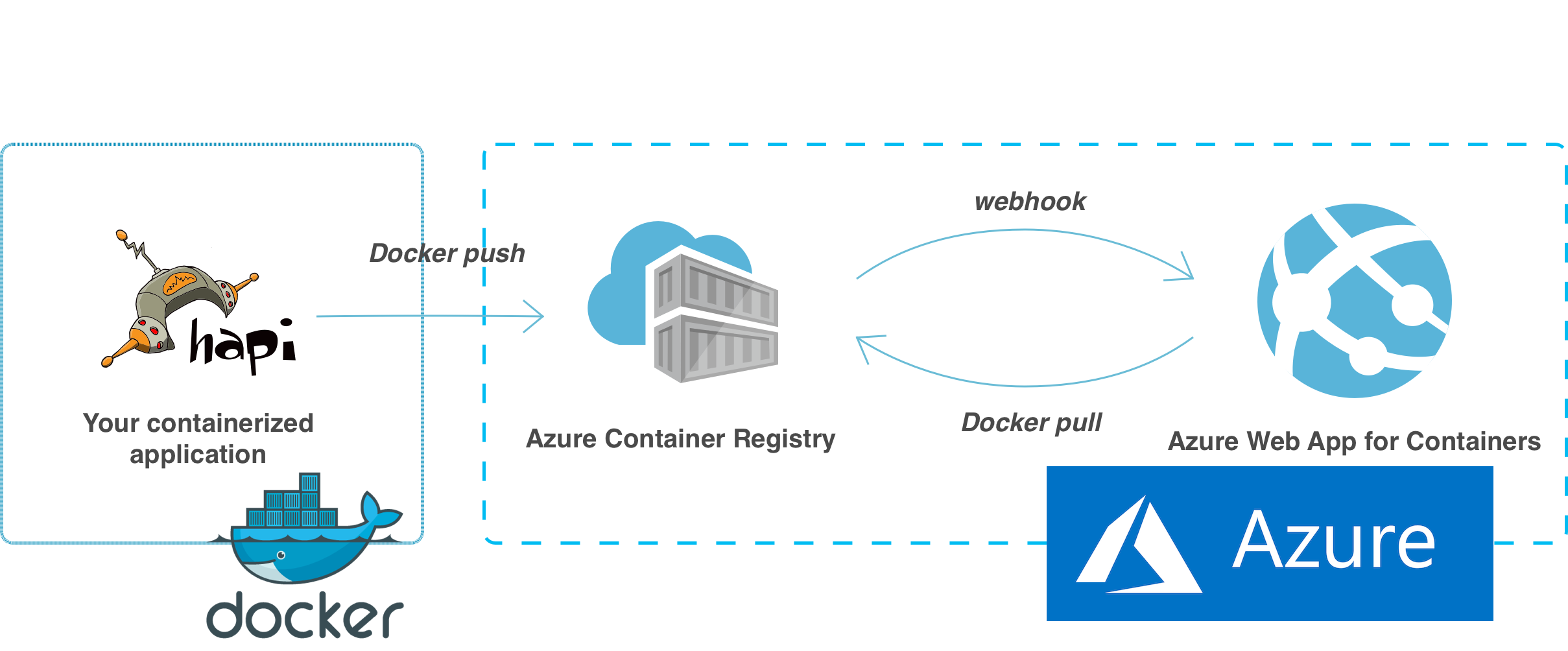 Deploying containerized Node js applications with Microsoft