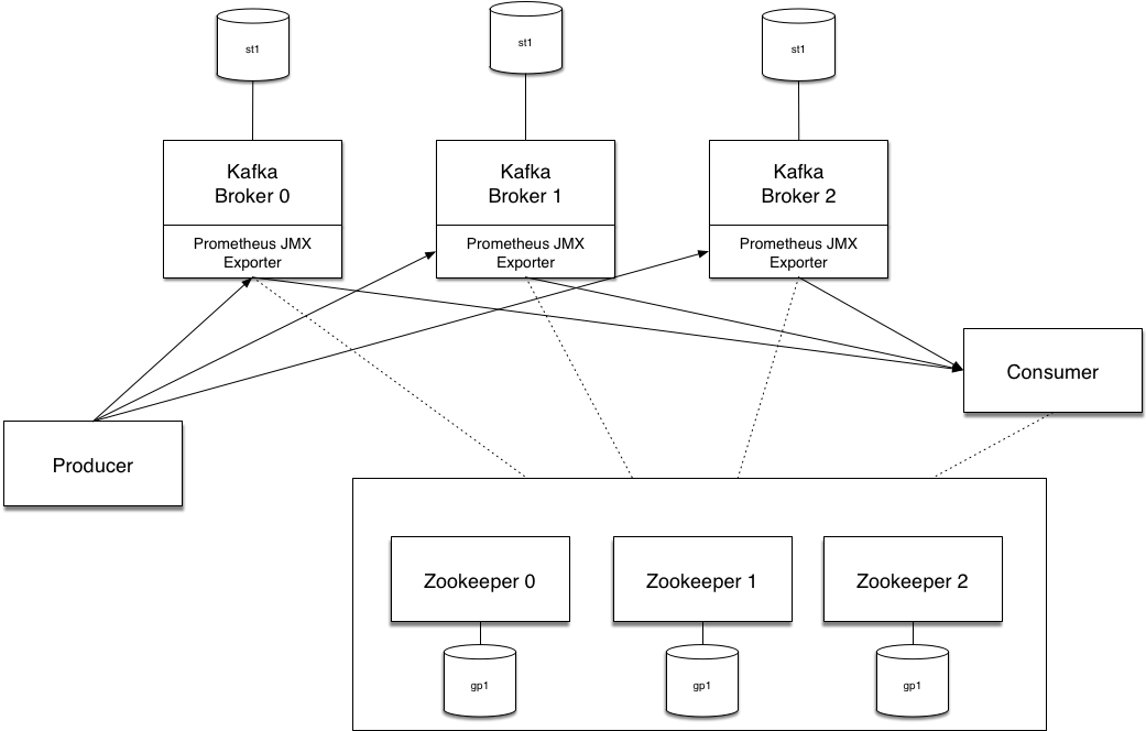 Benchmarking Apache Kafka deployed on OpenShift with Helm