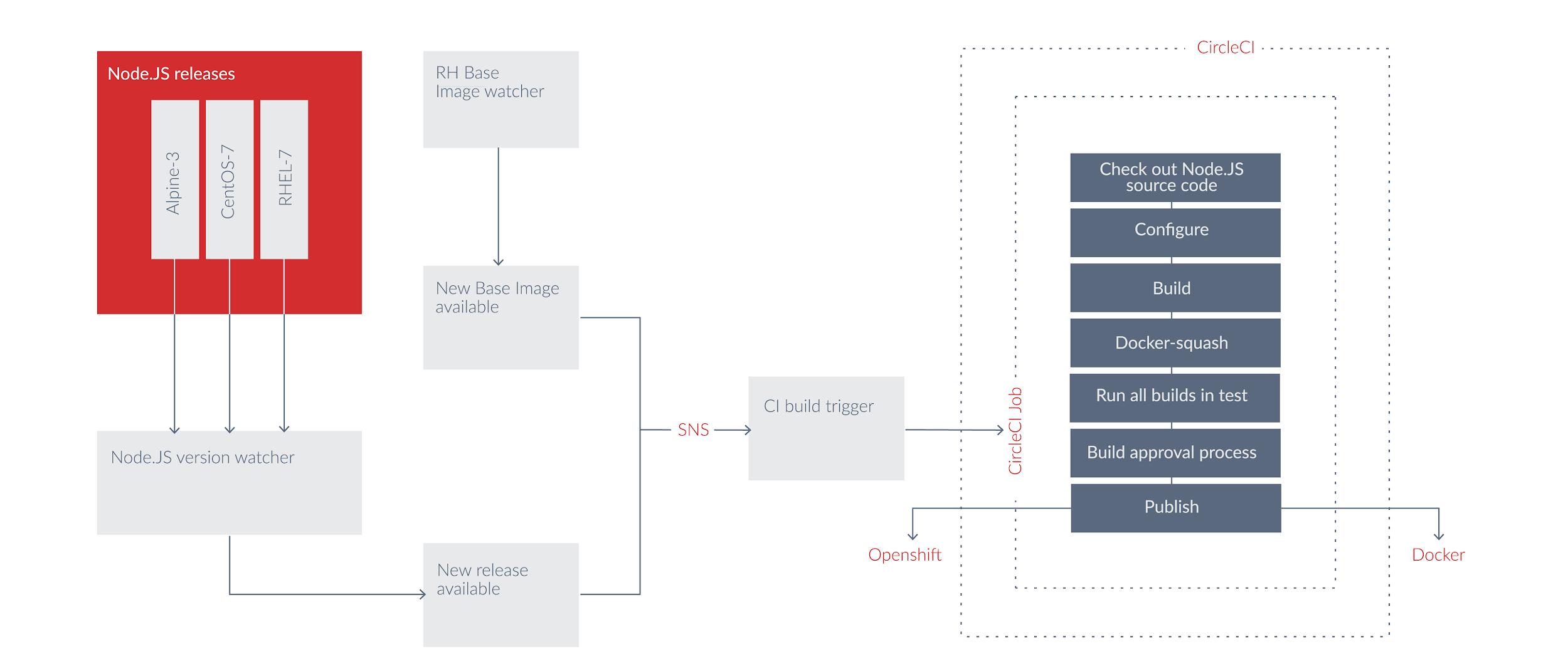 Page 10 – NearForm Enterprise Web Development