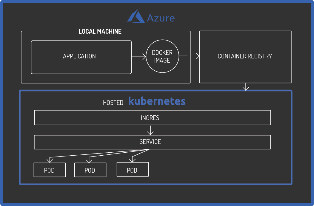 A diagram highlighting a hosted Kubernetes cluster setup on Microsoft's Azure Kubernetes Solution